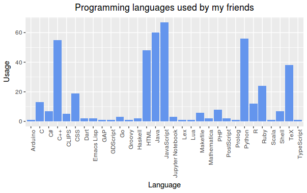 Programming languages used in my github community