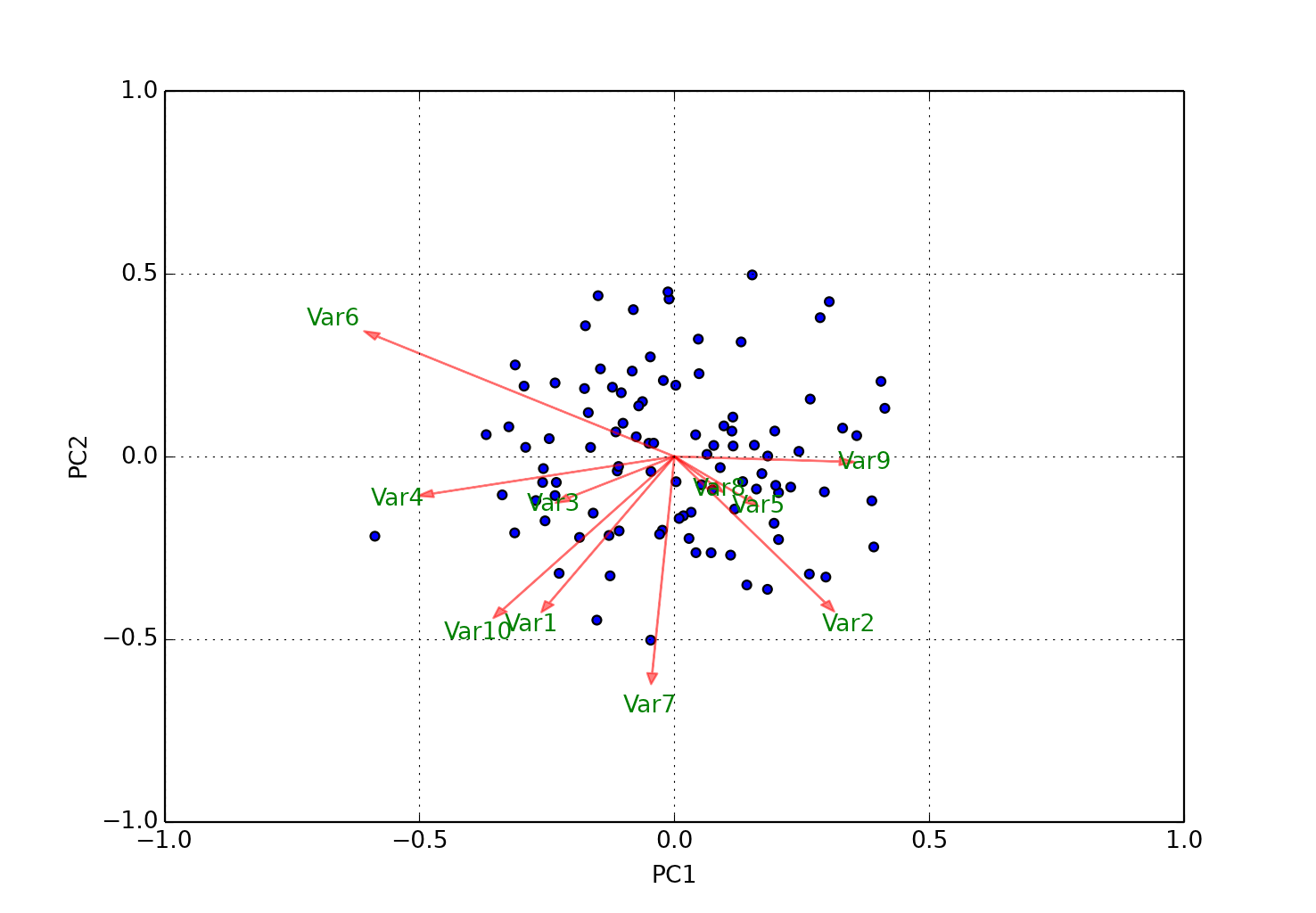 Biplot. **Var1** y **Var6** están muy poco correlacionadas, mientras que **Var1** y **Var10** sí lo están    *Créd. <https://sukhbinder.wordpress.com/2016/03/02/biplot-in-python-revisited/>*