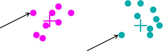Cómo afecta un dato anómalo al *clustering*