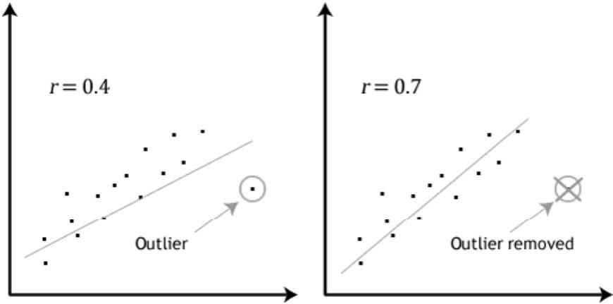Cómo afecta un dato anómalo a una regresión