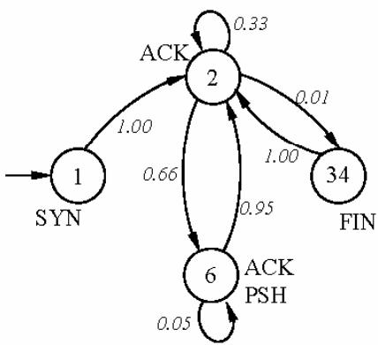 Máquina de estados finitos para modelar tráfico FTP