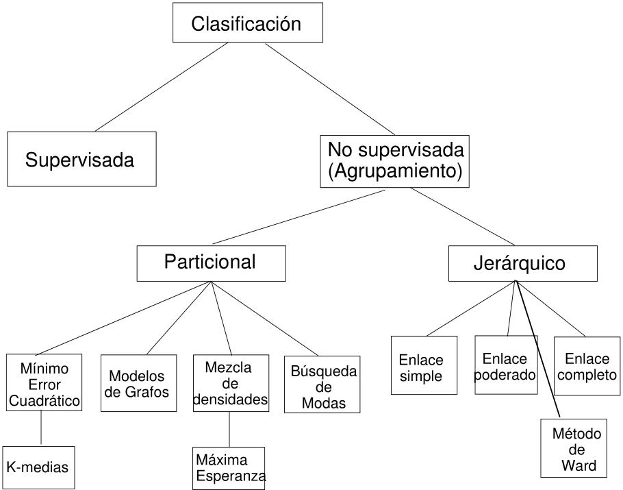 Árbol de tipos de clasificaciones