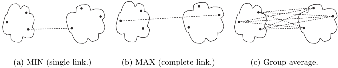 Tipos de medidas de proximidad para clustering aglomerativo
