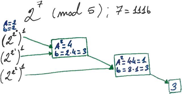 Calcular potencias modulares criptografía