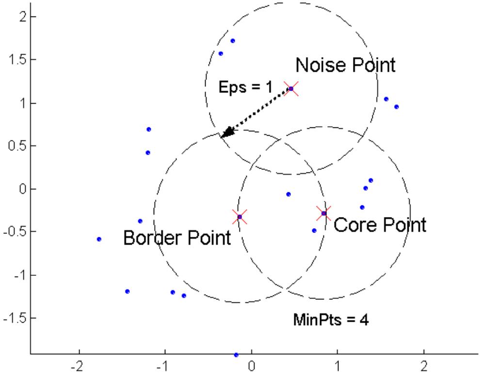 Tipos de puntos en DBSCAN