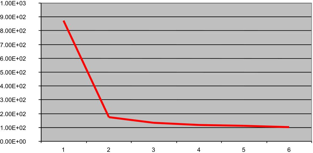 Método del codo para elección de k