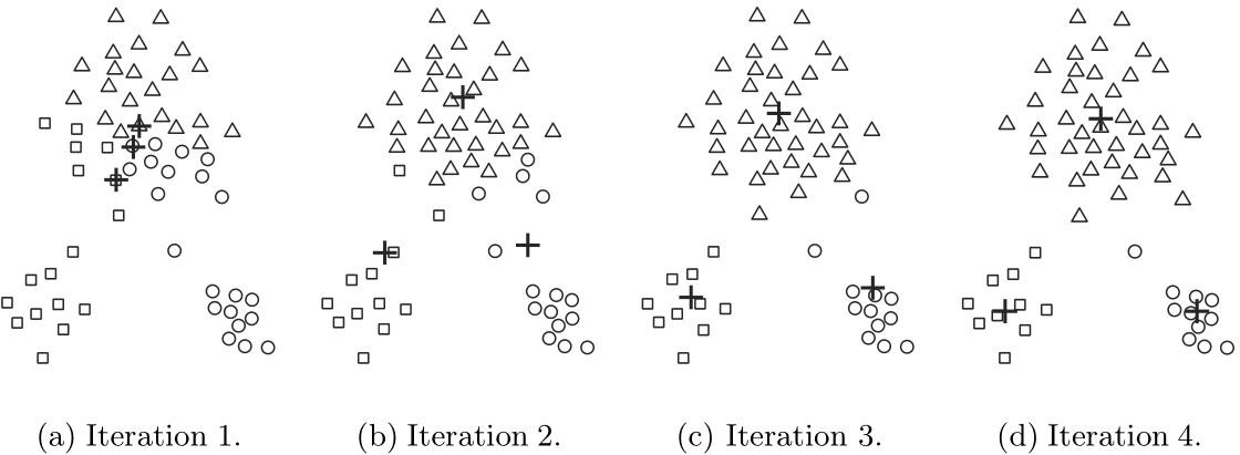 Ejemplo ejecución de k-means