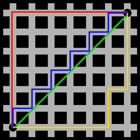 Distancias Manhattan y Euclidea. Las líneas roja, azul y amarilla tienen distancia Manhattan 12, la menor posible. La verde tiene distancia Euclídea 8.49. *Créd. [Wikipedia]