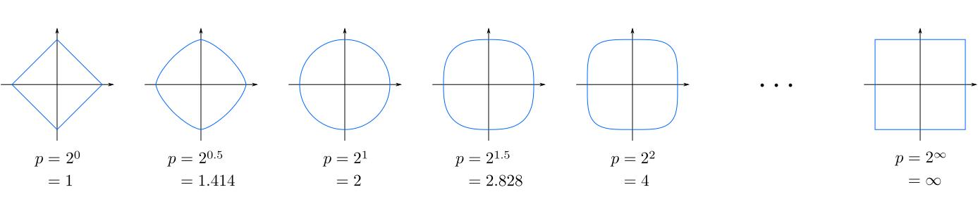 Distintos valores de \(p\) para la distancia de Minkowski. *Créd. Wikipedia*