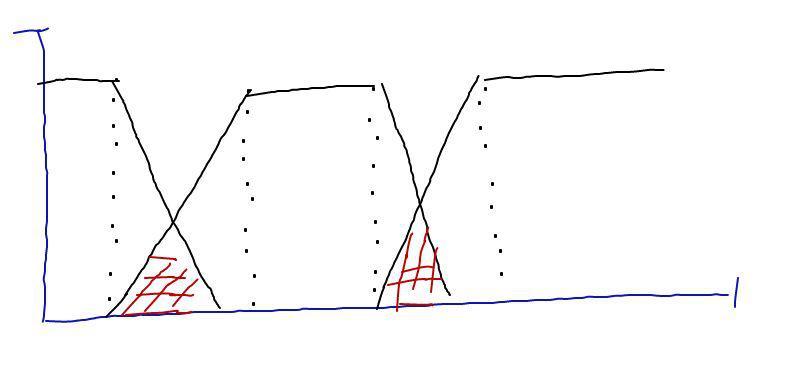 Particiones difusas con función de pertenencia. Cabe destacar que pueden existir solapamientos (Región roja)