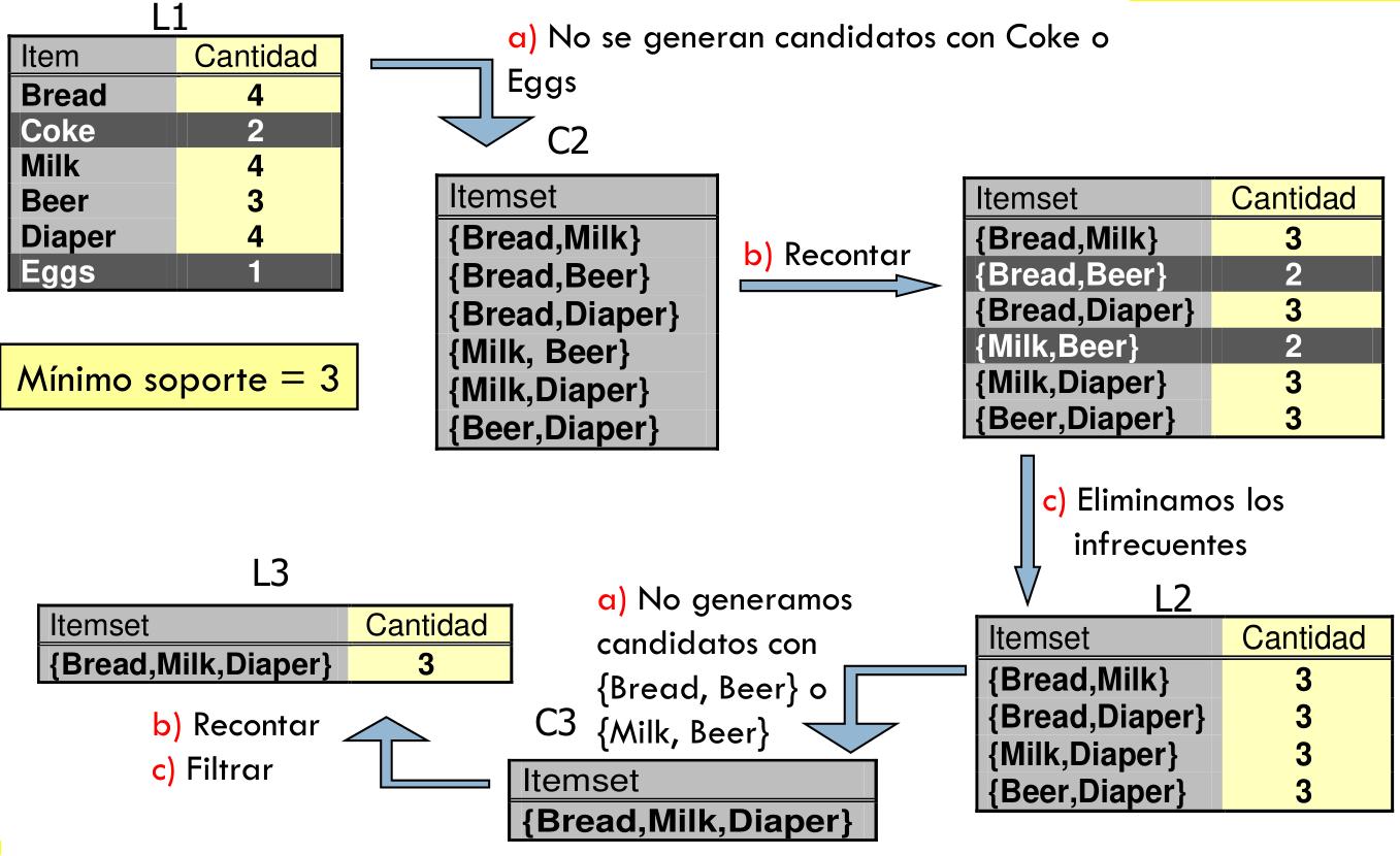 Ejemplo algoritmo Apriori. *Créd. Rafa Alcalá, Profesor Reglas de Asociación*