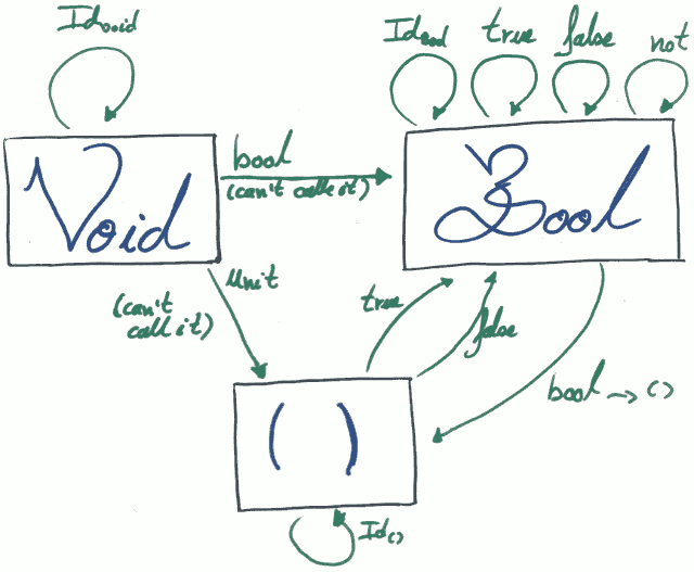 Scala Category Theory functions and types