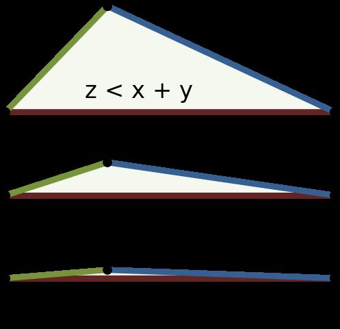 Desigualdad triangular explicada visualmente. Créd. Wikipedia